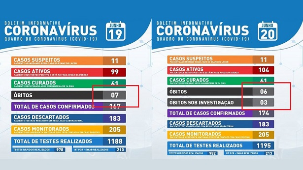 Itaberaba: Após anunciar 7 mortes por coronavírus, prefeitura divulga boletim com óbito a menos - itaberaba, chapada-diamantina