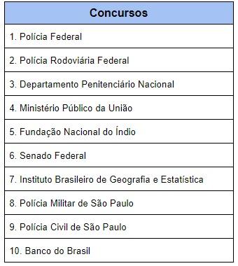 Concurso público para Polícia Federal é o mais esperado pelos brasileiros em 2021 - concurso, brasil