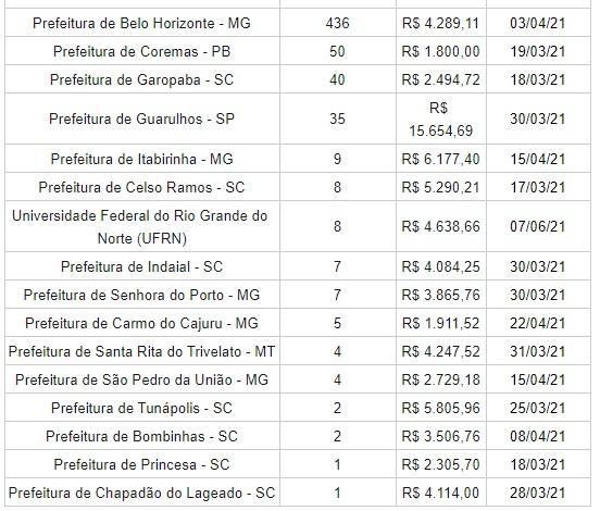 Brasil possui mais de 600 vagas previstas para concursos públicos na área da saúde - concurso