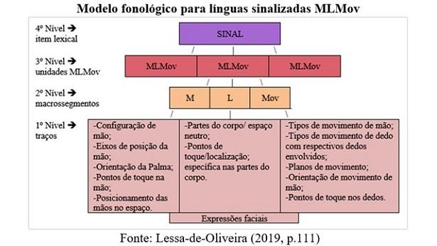 Vitória da Conquista: Pesquisadora da Uesb desenvolve Sistema de Escrita para a Libras - vitoria-da-conquista, educacao, bahia