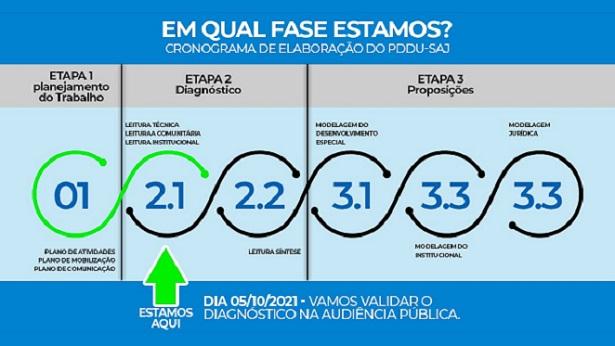 SAJ: Próxima Audiência Pública do Plano de Desenvolvimento Urbano será no dia 05 de outubro - saj, noticias